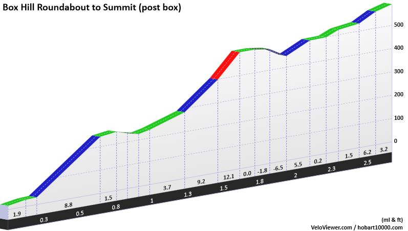 Tour De France Total Elevation Gain