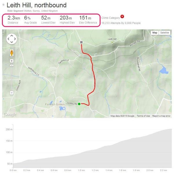 Leith Hill Strava