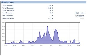 RideLonon elevation chart