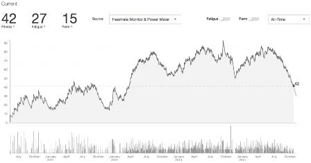 Strava F&F chart screenshot
