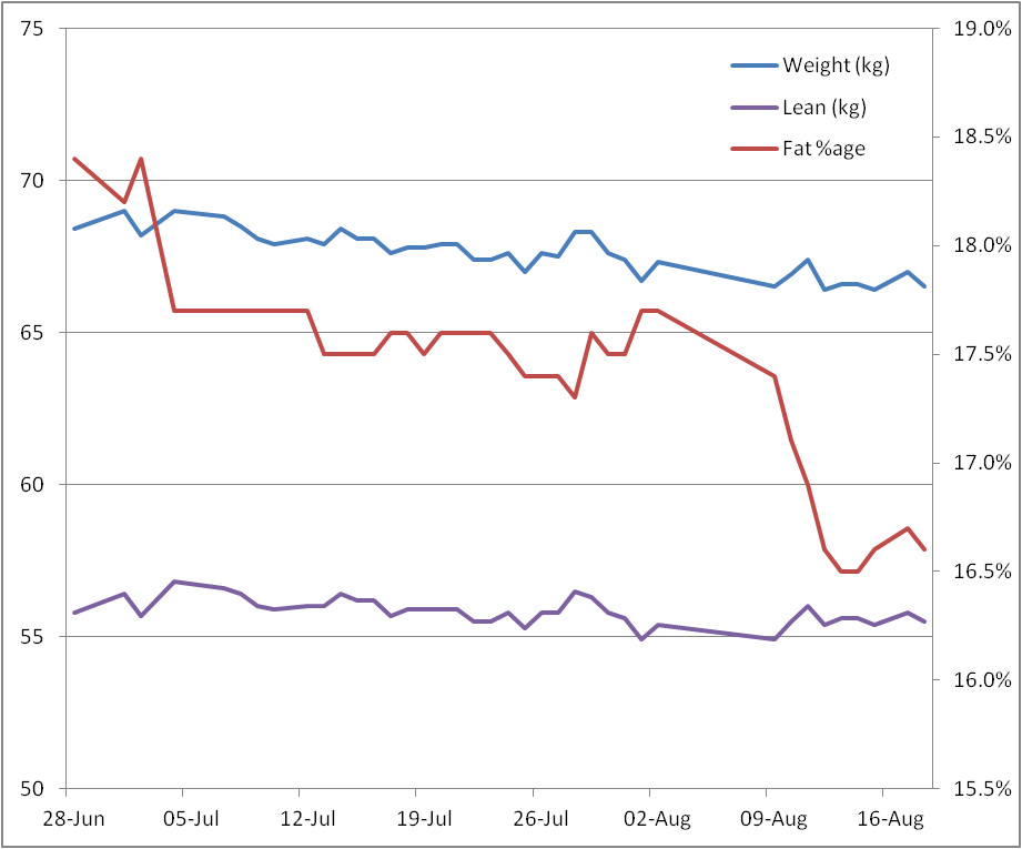 weight and fat percentage chart 18 Aug 2014