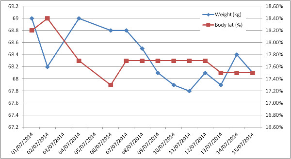 weight and fat progress chart 15 july 14